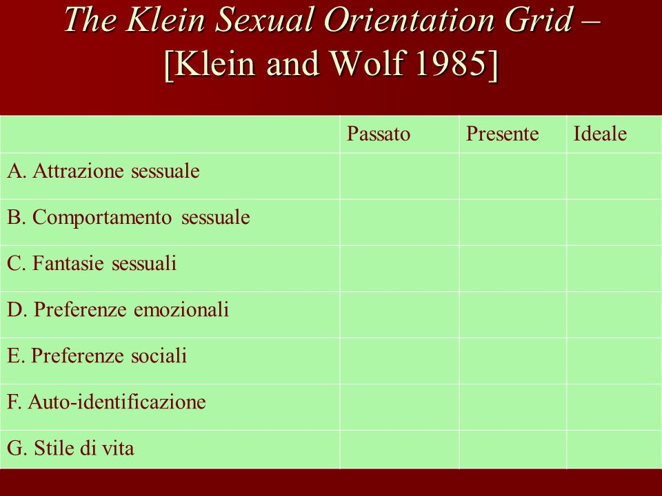 The Klein Sexual Orientation Grid – [Klein and Wolf 1985]